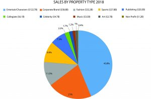 2019 Licensed Sales by Property Type