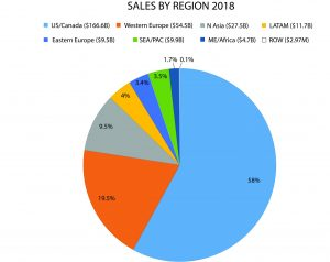 2019 Licensed Sales by Region