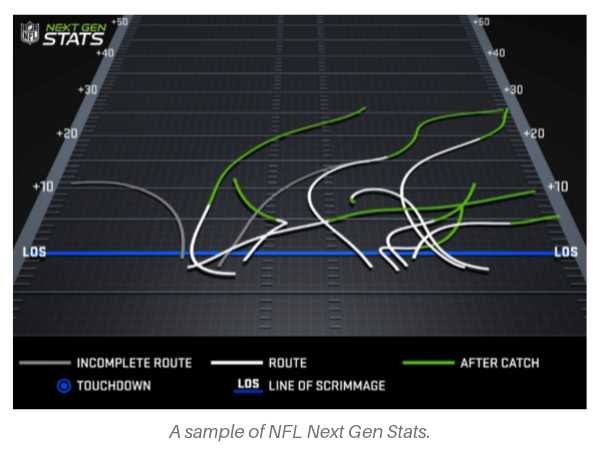 NFL Next Gen Stats visualized