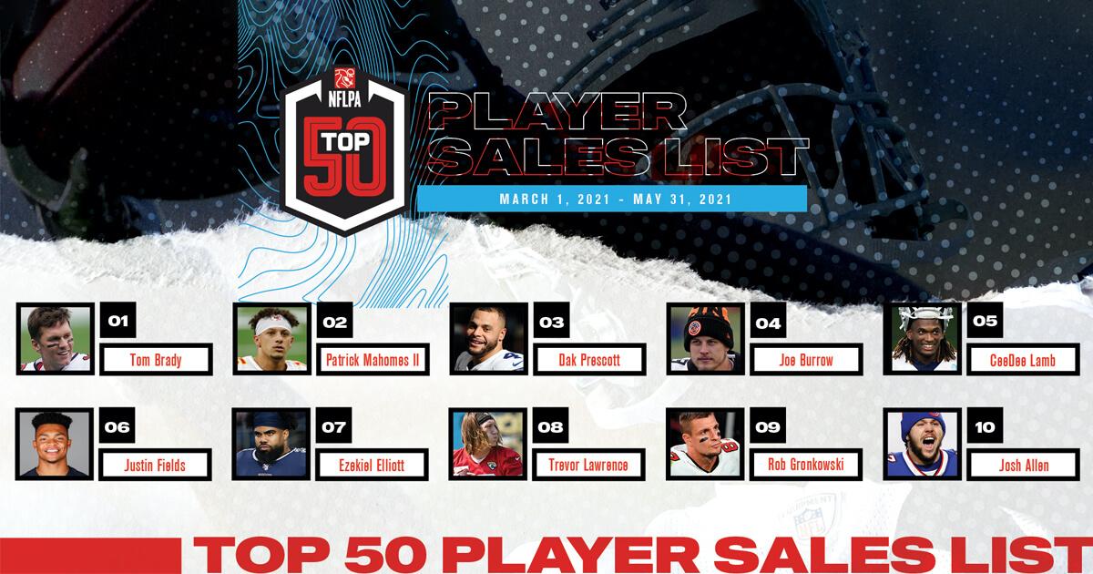 Brady, Mahomes, Prescott Lead Preseason NFLPA Top 50 Player Licensed Sales List image